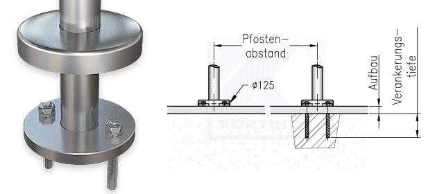 Geländerpfosten Abstand bei Montage mit Edelstahlronde 125x12 mm
