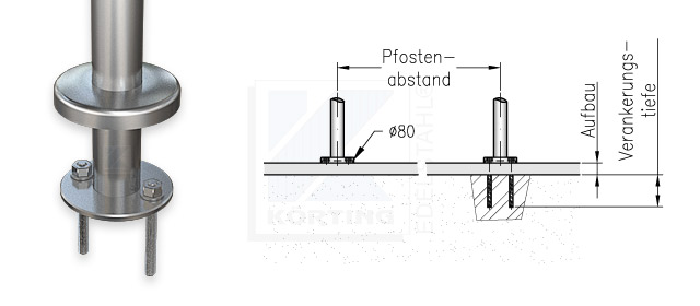 Geländerpfosten Abstand bei aufgesetzter Montage mit Edelstahl Ronde 80x6 mm