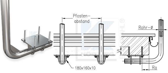 Geländerpfosten Abstand bei unterseitiger Montage mit Edelstahl Ankerplatte 180x160x10 mm