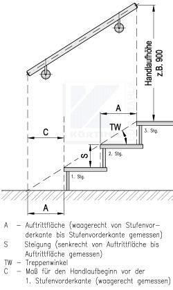 Treppenmaße handlauf höhe richtig festlegen