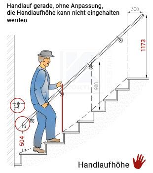 Zeichnung: Treppenhandläufe innen an viertelgewendelter Treppe, Werden gerade Handläufe montiert, kann die Handlaufhöhe nicht eingehalten werden.
