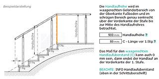 Handlauf-Konfigurator: Schritt: Ihr Handlauf - Beispieldarstellung des Handlaufes
