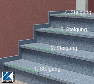 Treppe ausmessen für Handlauf: Anzahl der Steigungen ermitteln