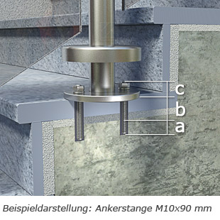 Darstellung der Verankerungstiefe mit Ankerstange M10x90
