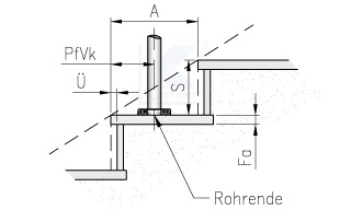 Edelstahlronde - Abfragemaße im Konfigurator