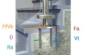 Pfostenmontage mit Edelstahlronde - Verankerungstiefe und Fußbodenaufbau für Ankerstangenlänge