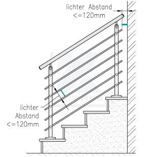 Der lichte Abstand der Ausfachung eines Treppengeländers zueinander oder zu angrenzenden Bauteilen darf max. 120 mm betragen.