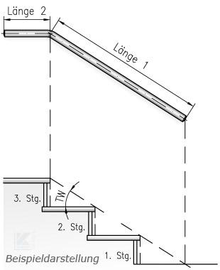 Längeneingabe für gebogene Wandhandläufe - beim Hochgehen auf der rechten Seite