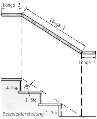 Längeneingabe für zweimal gebogene Wandhandläufe - beim Hochgehen auf der rechten Seite