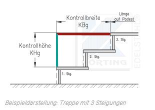 Handlauflänge berechnen - Handlauf Berechnung - Ausgabe der Kontrollmaße für die Treppe
